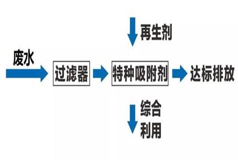 重庆。一体化污水处理设备污水厂改造