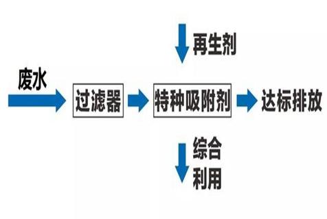 江苏医用一体化污水处理设备