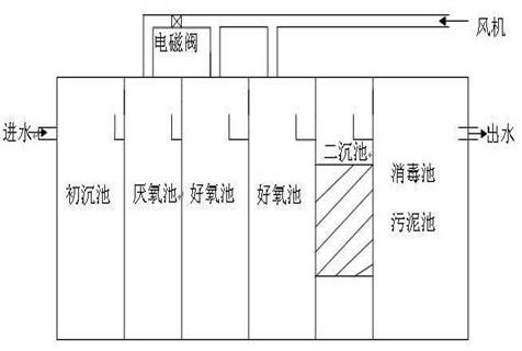 宁夏一体式一体化污水处理设备