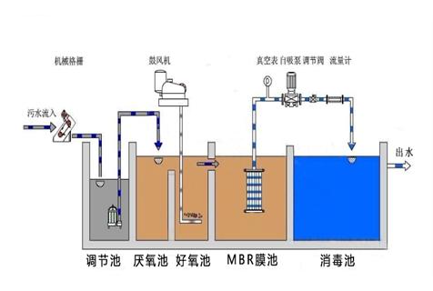 贵州工厂污水废水处理设备